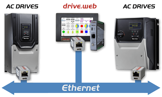 Bardac AC Drive Options seamlessly connect your drives over Ethernet